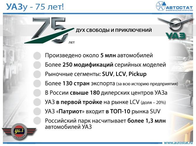75 лет заводу УАЗ
