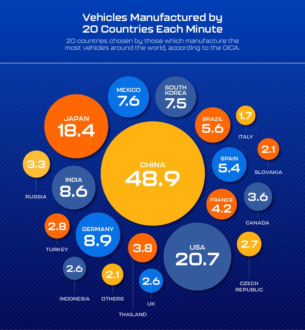 Сколько машин в минуту выпускают Toyota, Volkswagen и другие компании
